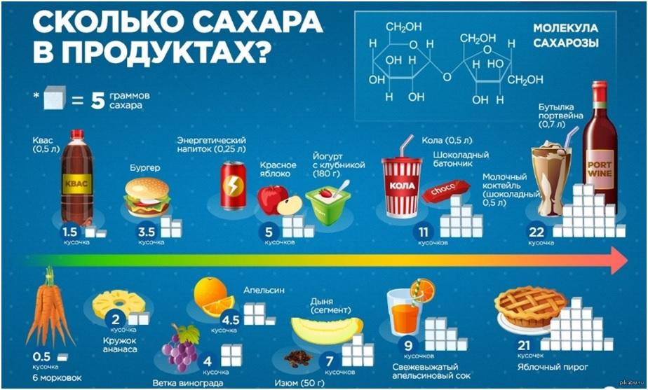 в каких продуктах содержится скрытый сахар